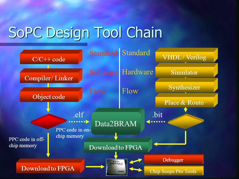 SoPC Design Tool Chain Standard Software Flow Standard Hardware Flow