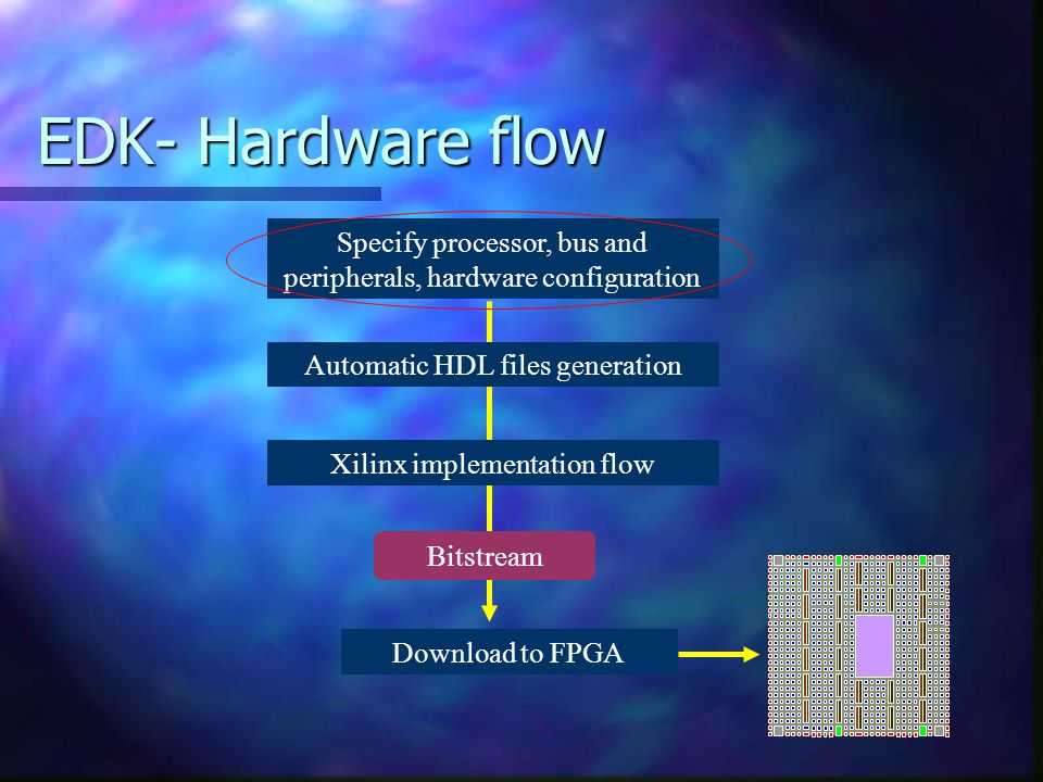 EDK- Hardware flow Specify processor, bus and peripherals, hardware configuration. Automatic HDL files generation.