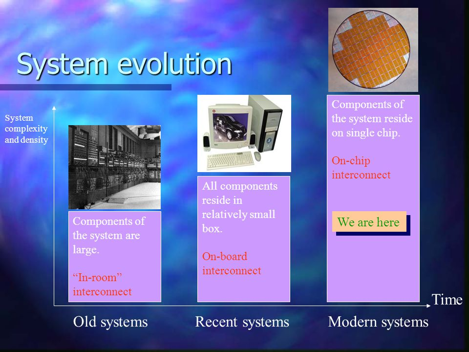 System evolution Time Old systems Recent systems Modern systems