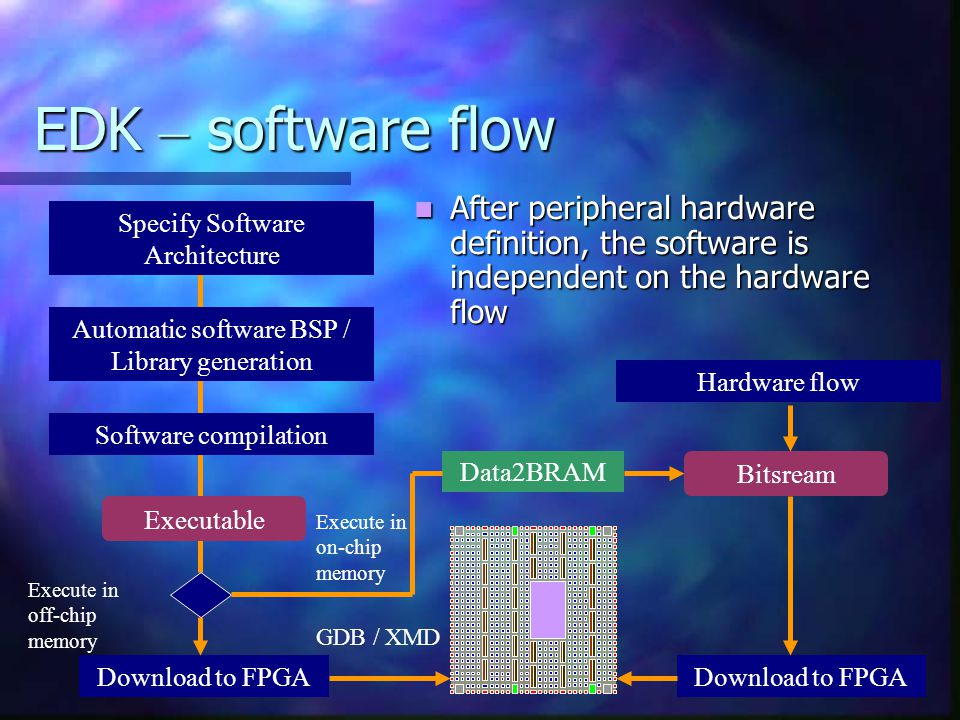 EDK – software flow After peripheral hardware definition, the software is independent on the hardware flow.