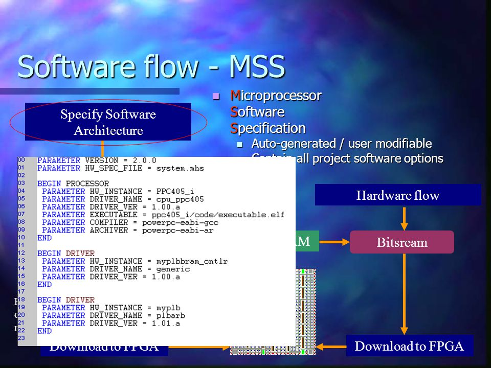 Software flow - MSS Microprocessor Software