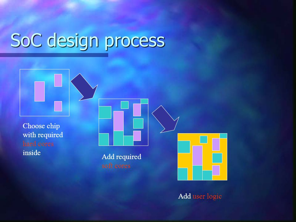 SoC design process Choose chip with required hard cores inside