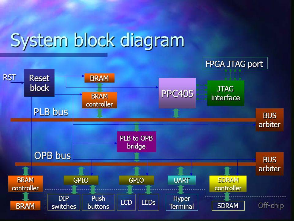 System block diagram PPC405 PLB bus OPB bus FPGA JTAG port Reset block