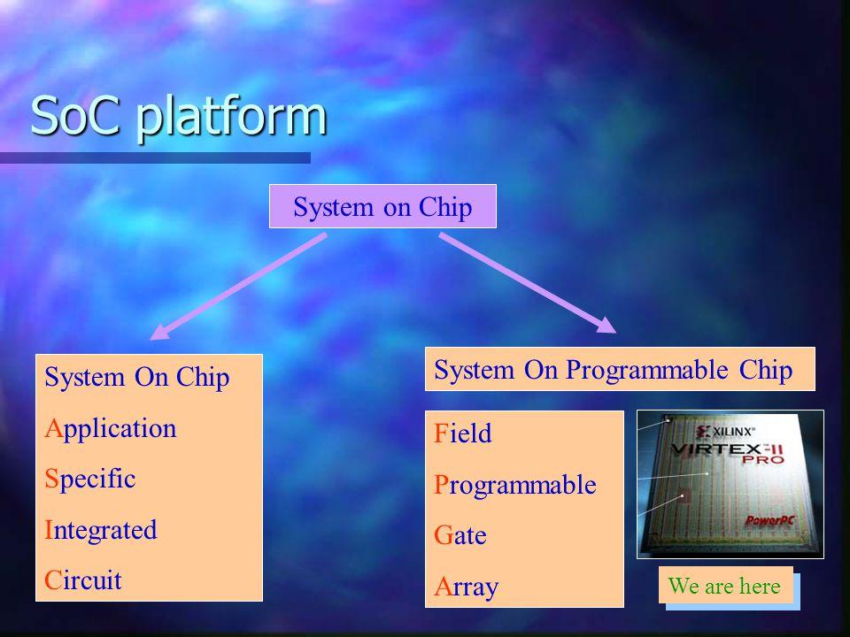 SoC platform System on Chip System On Programmable Chip System On Chip