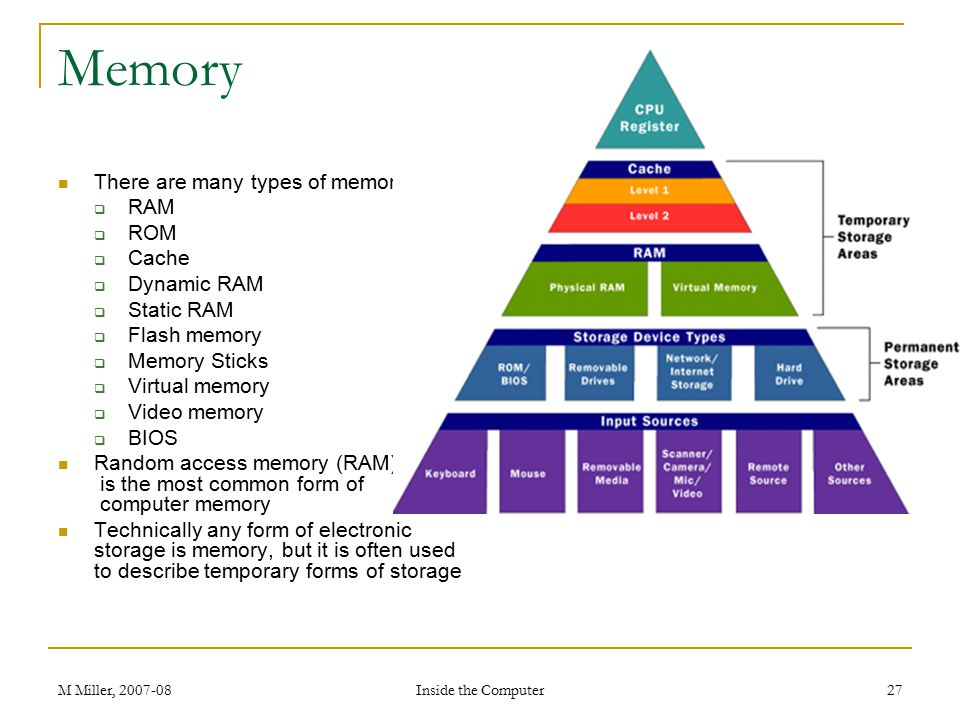 Memory There are many types of memory: RAM ROM Cache Dynamic RAM