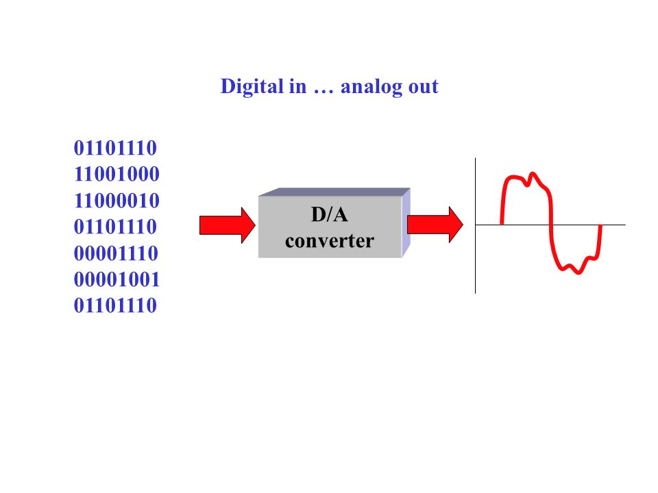 Digital in … analog out 01101110 11001000 11000010 00001110 00001001 D/A converter