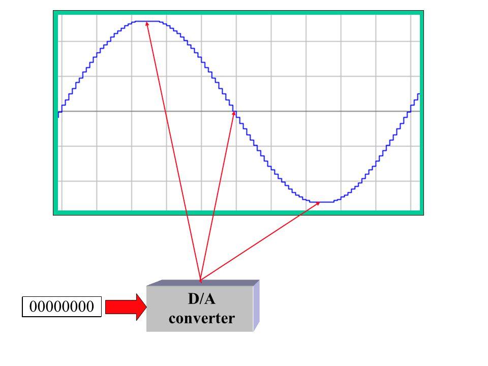 D/A converter 10000000 00000000 11111111