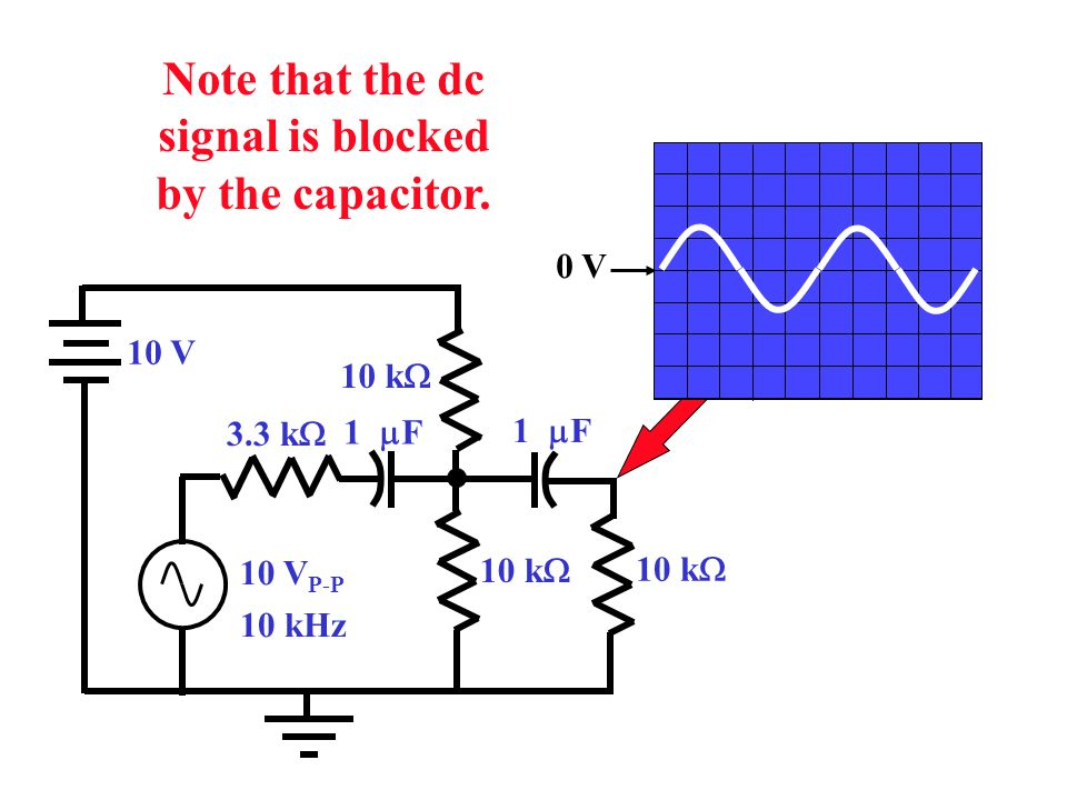 Note that the dc signal is blocked by the capacitor.
