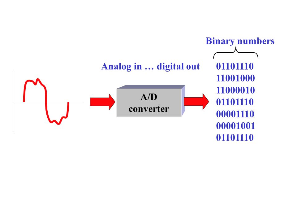 Binary numbers Analog in … digital out 01101110 11001000 11000010 00001110 00001001 A/D converter