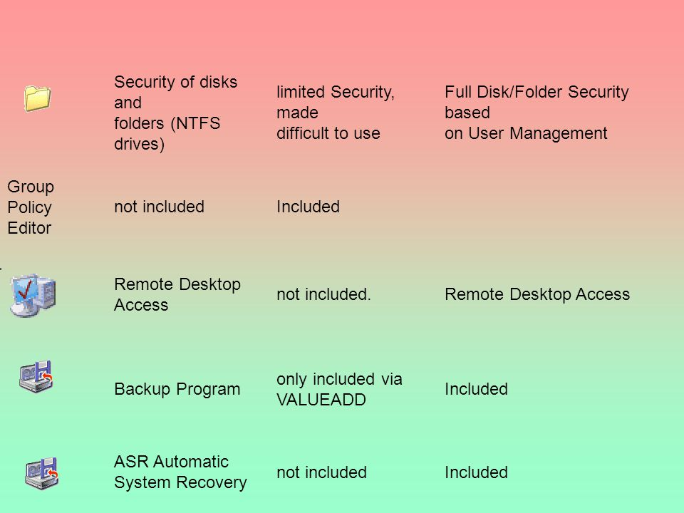 Security of disks and folders (NTFS drives) limited Security, made difficult to use.