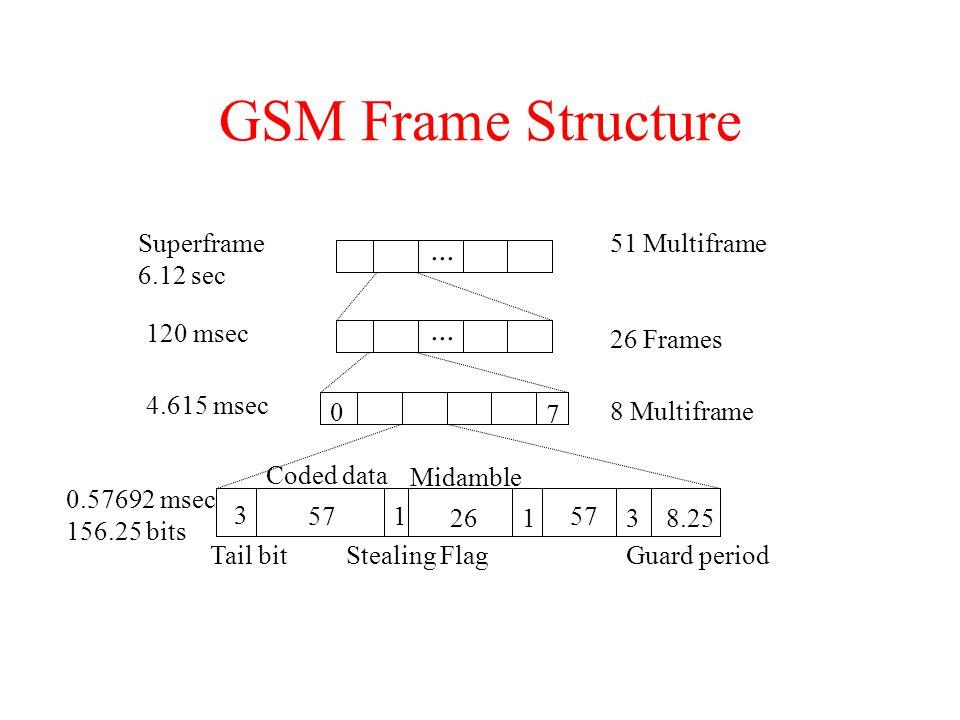 GSM Frame Structure ... ... Superframe 6.12 sec 51 Multiframe 120 msec