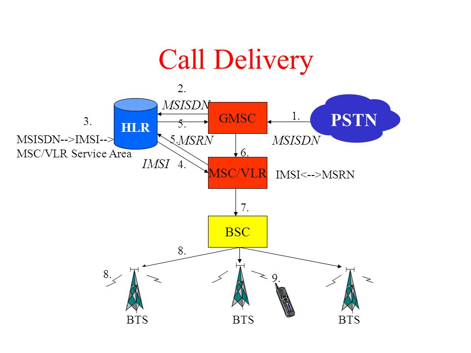Call Delivery PSTN MSISDN HLR GMSC MSRN MSISDN IMSI MSC/VLR BSC 2. 1.