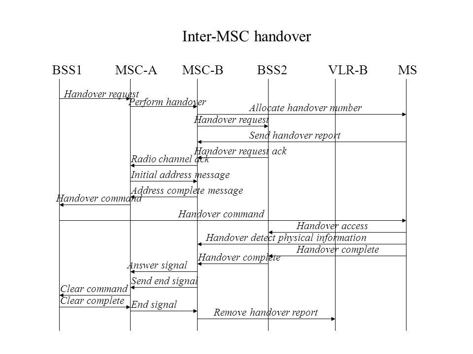 Inter-MSC handover BSS1 MSC-A MSC-B BSS2 VLR-B MS Handover request