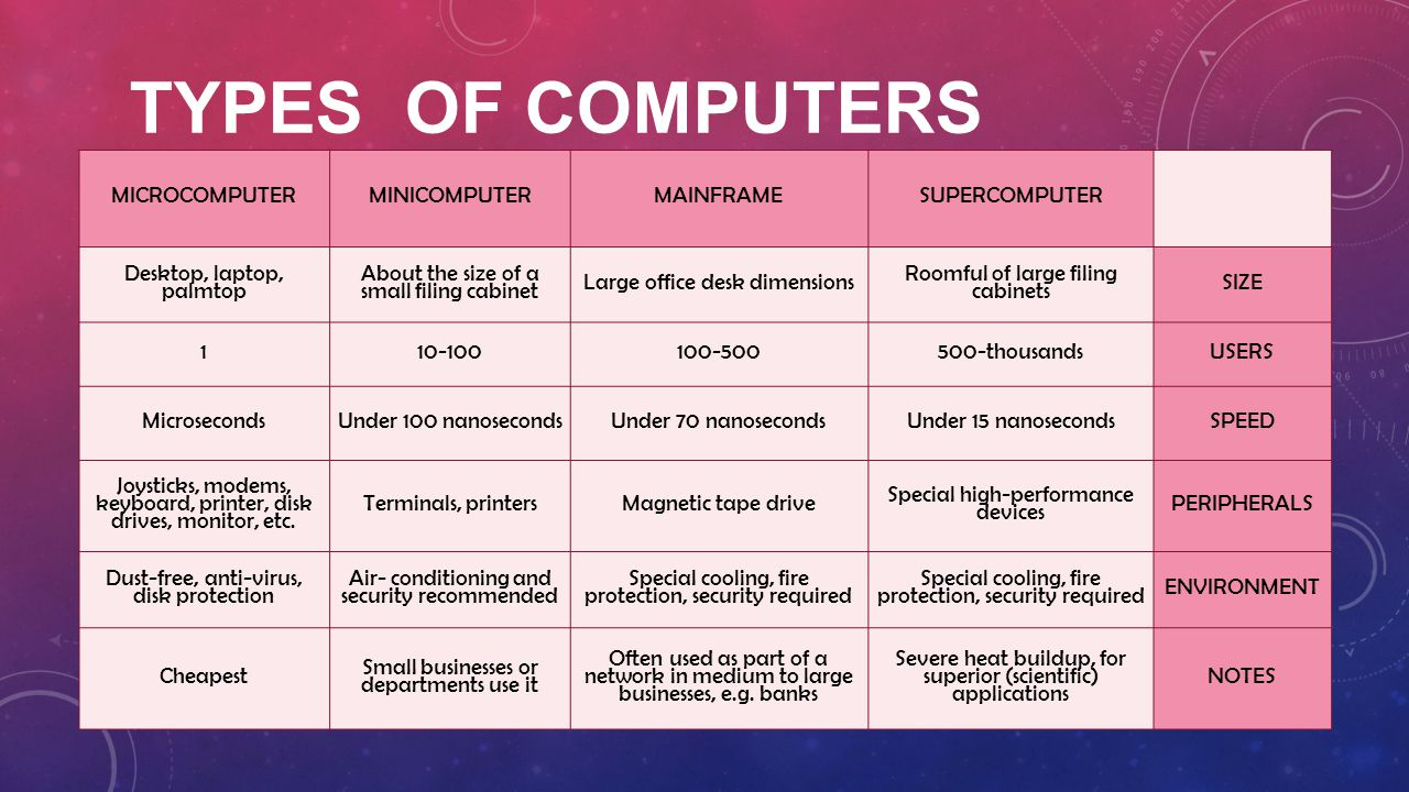 Types of Computers MICROCOMPUTER MINICOMPUTER MAINFRAME SUPERCOMPUTER
