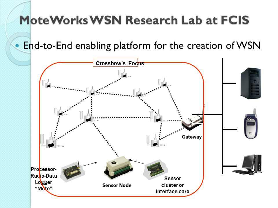 MoteWorks WSN Research Lab at FCIS