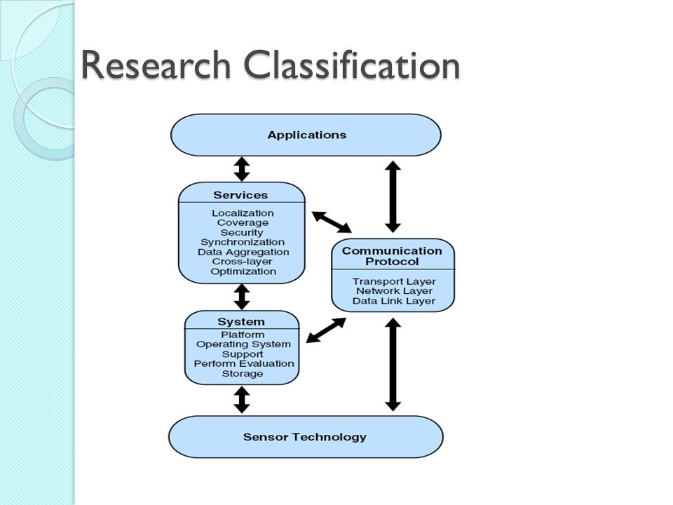 Research Classification