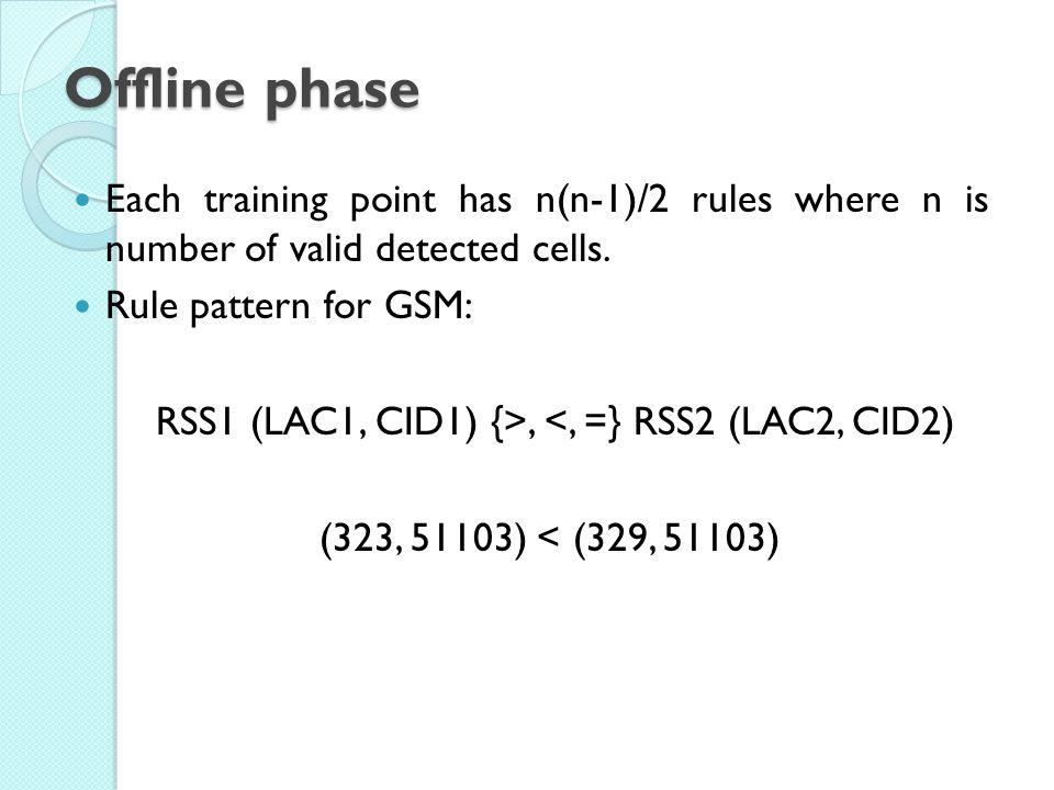RSS1 (LAC1, CID1) {>, <, =} RSS2 (LAC2, CID2)