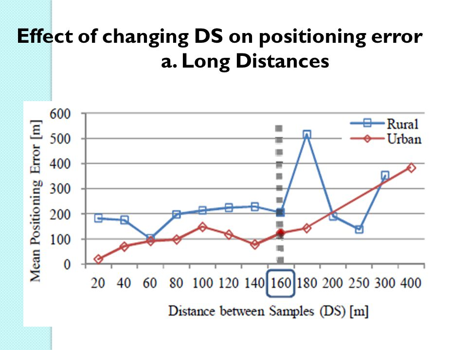 Effect of changing DS on positioning error