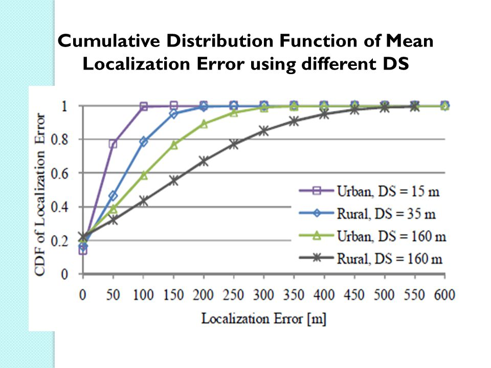 Cumulative Distribution Function of Mean Localization Error using different DS