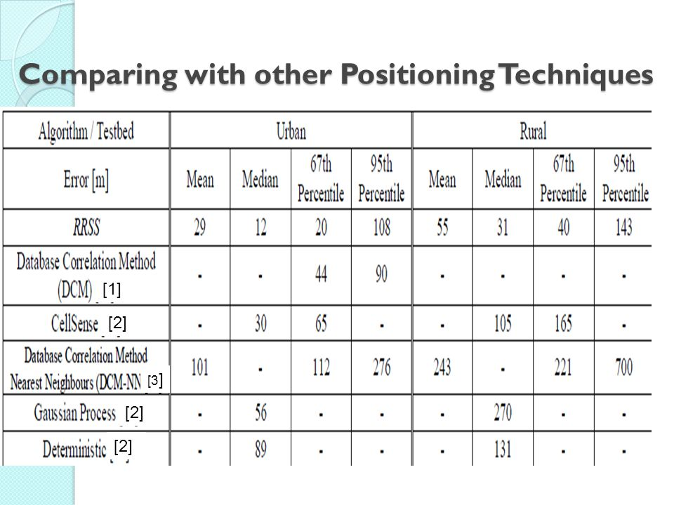 Comparing with other Positioning Techniques