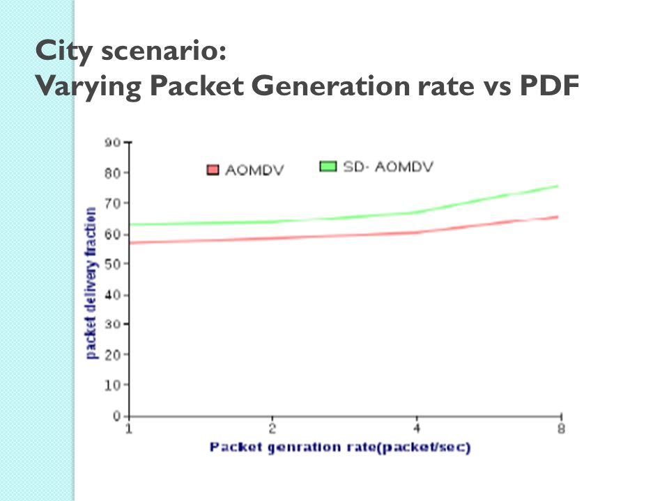 City scenario: Varying Packet Generation rate vs PDF