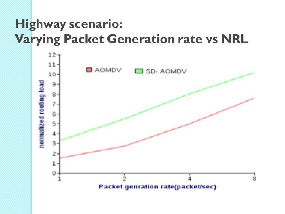Highway scenario: Varying Packet Generation rate vs NRL