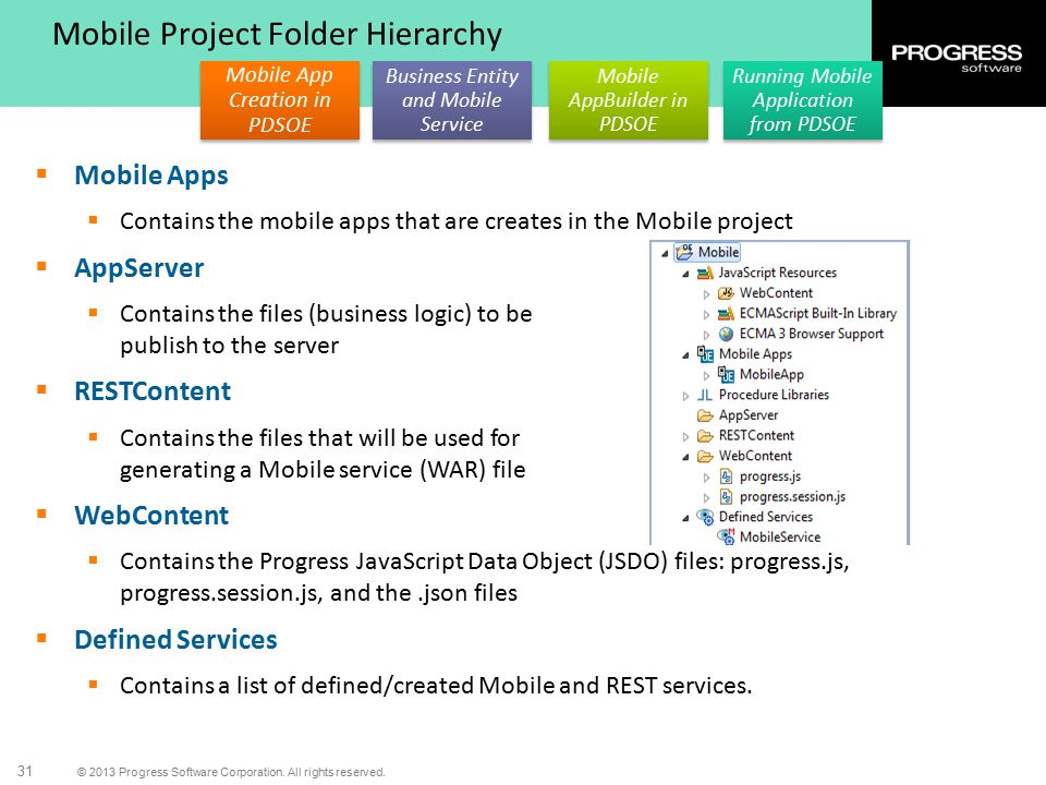 Mobile Project Folder Hierarchy