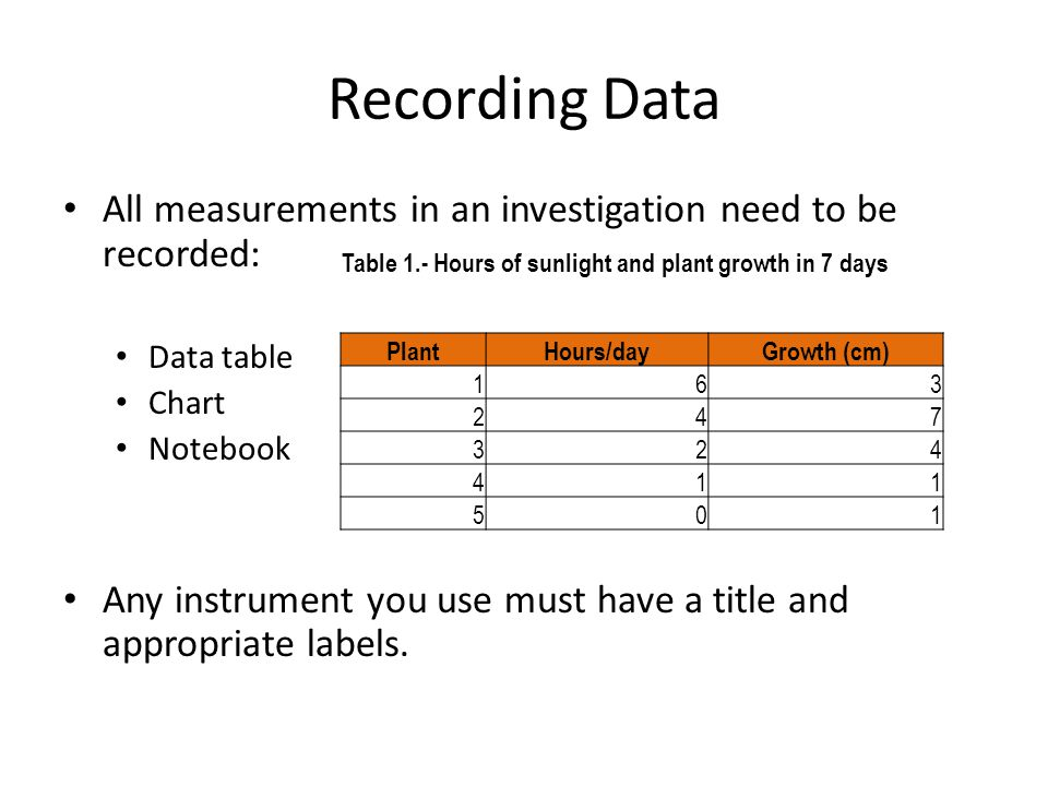 Recording Data All measurements in an investigation need to be recorded: Data table. Chart. Notebook.