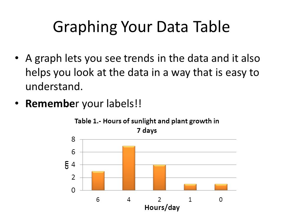 Graphing Your Data Table