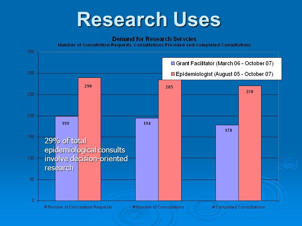 Research Uses 29% of total epidemiological consults involve decision-oriented research