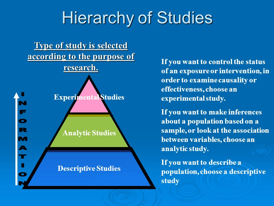 Type of study is selected according to the purpose of research.