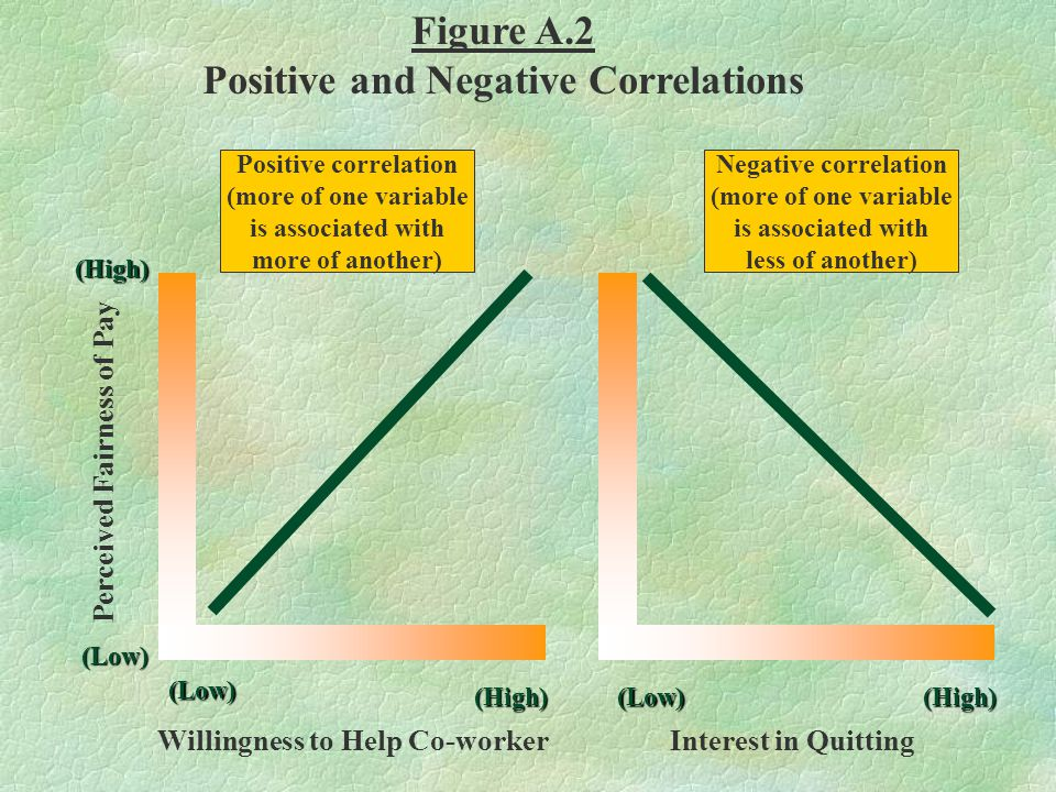 Positive and Negative Correlations Willingness to Help Co-worker