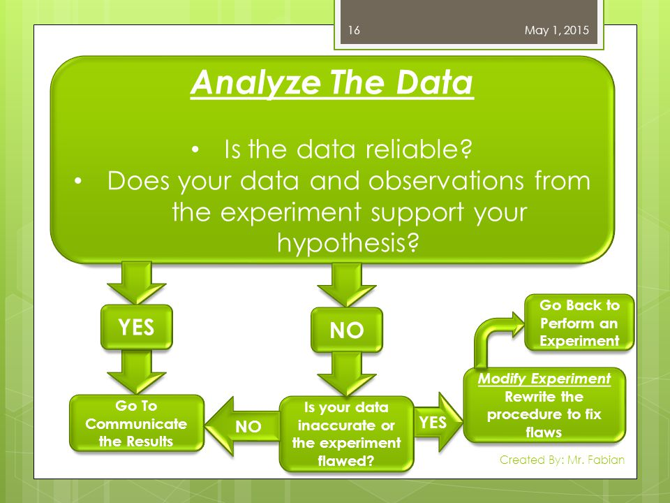 Analyze The Data Is the data reliable
