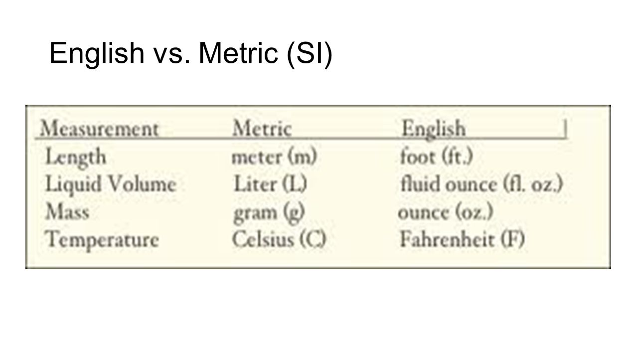 English vs. Metric (SI)