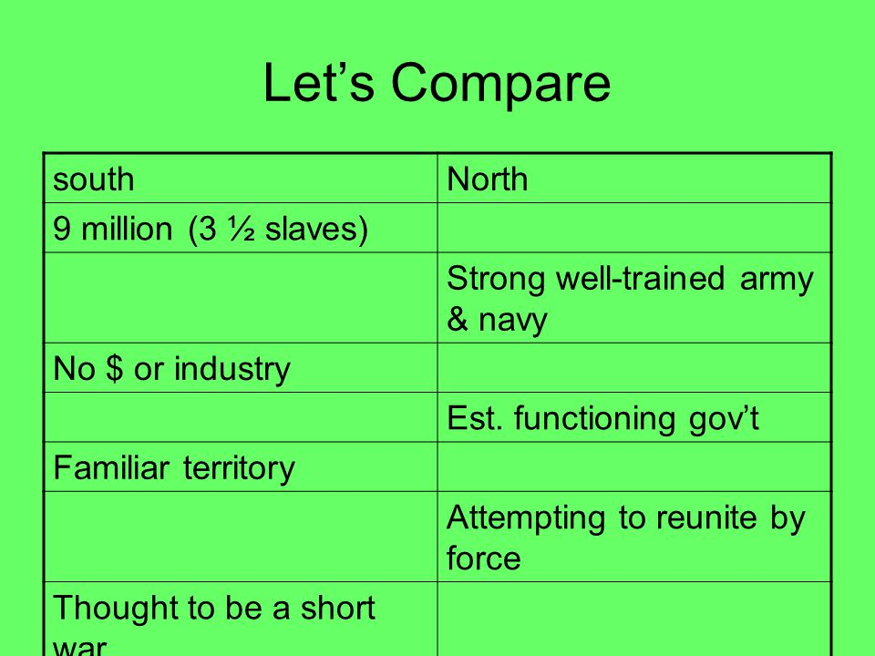 Let's Compare south North 9 million (3 ½ slaves)