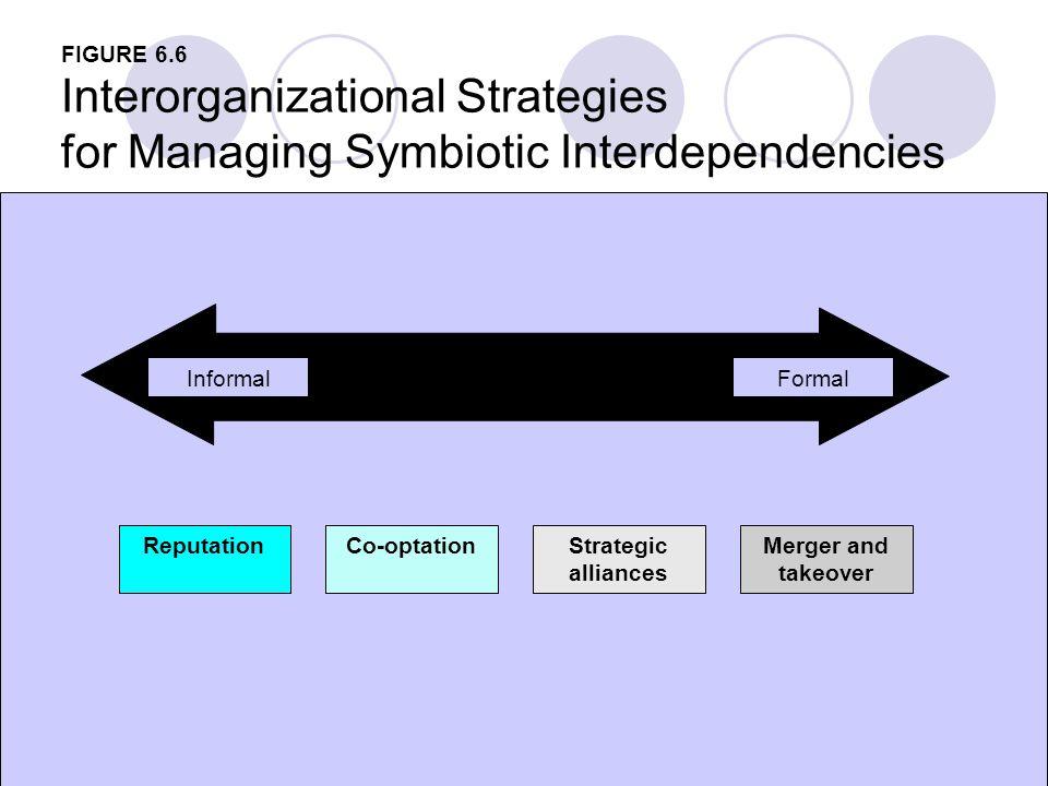 Interorganizational Strategies