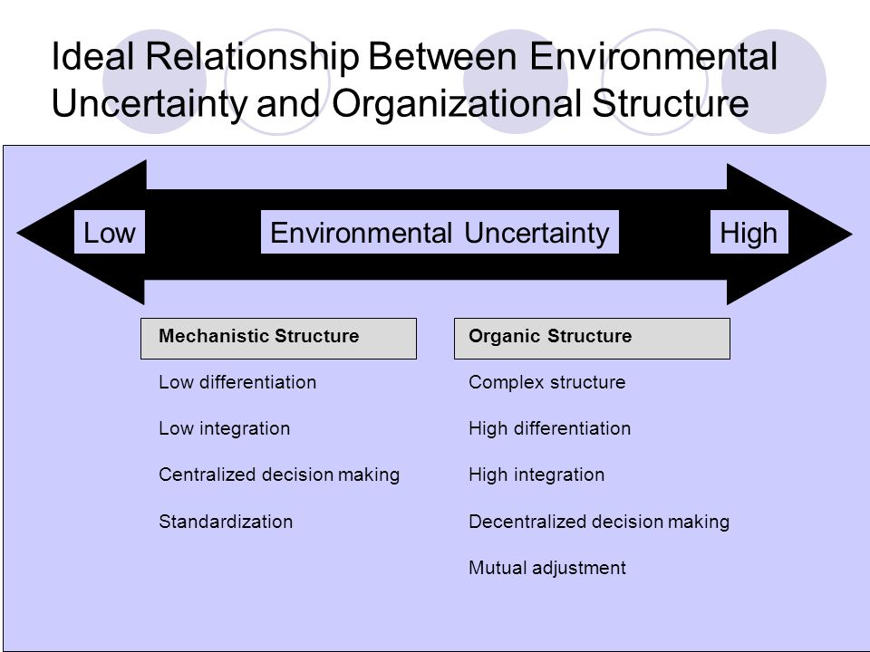 Ideal Relationship Between Environmental Uncertainty and Organizational Structure