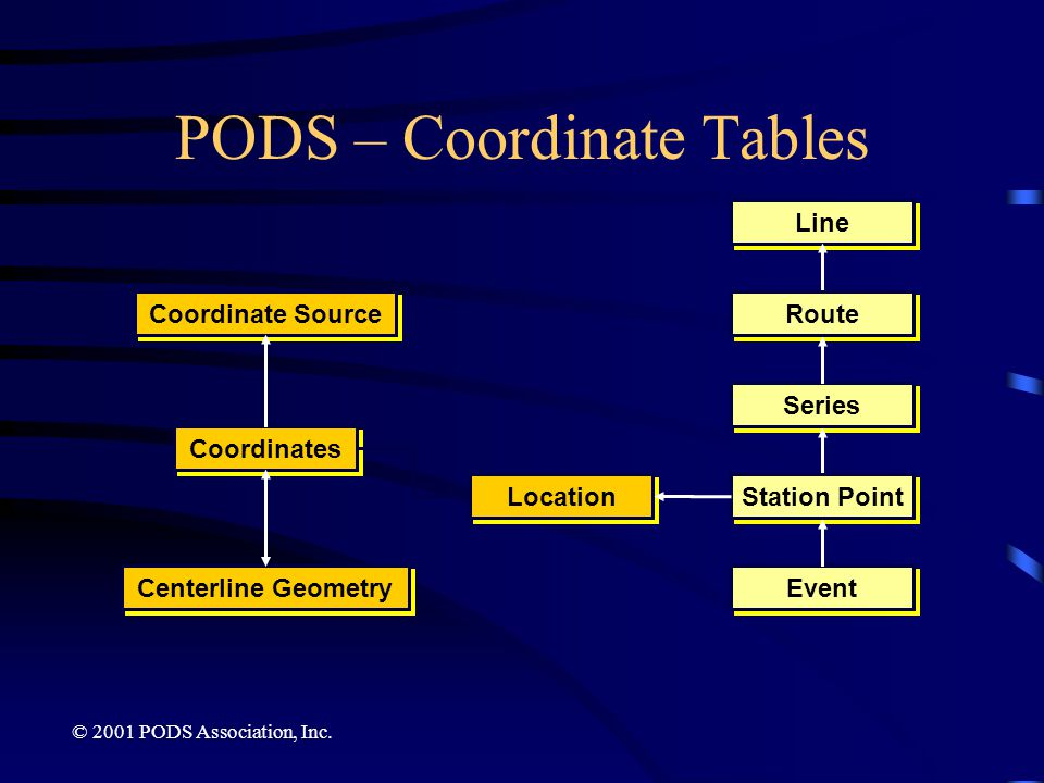 PODS – Coordinate Tables