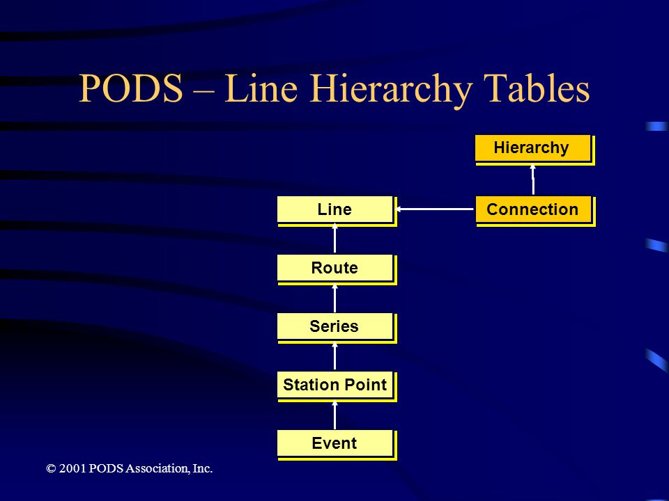 PODS – Line Hierarchy Tables