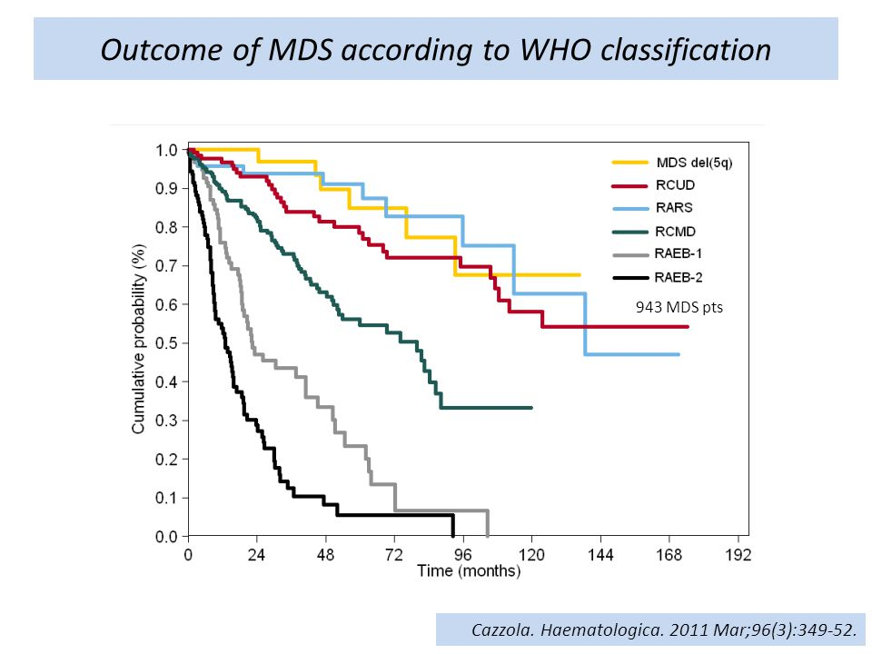 Outcome of MDS according to WHO classification