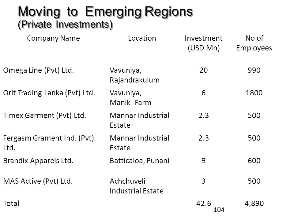 Moving to Emerging Regions (Private Investments)