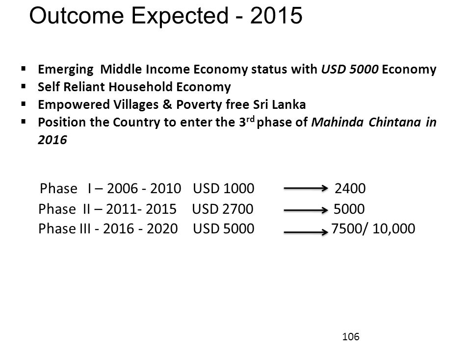 Outcome Expected - 2015 Emerging Middle Income Economy status with USD 5000 Economy. Self Reliant Household Economy.