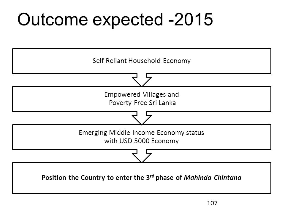 Position the Country to enter the 3rd phase of Mahinda Chintana