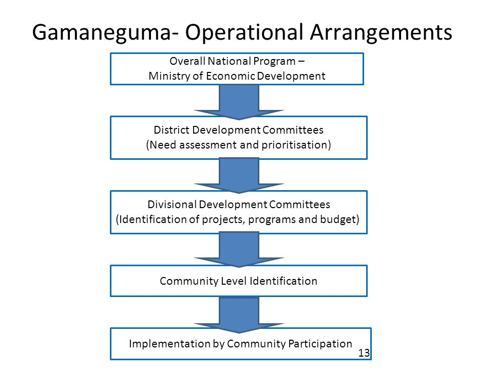 Gamaneguma- Operational Arrangements