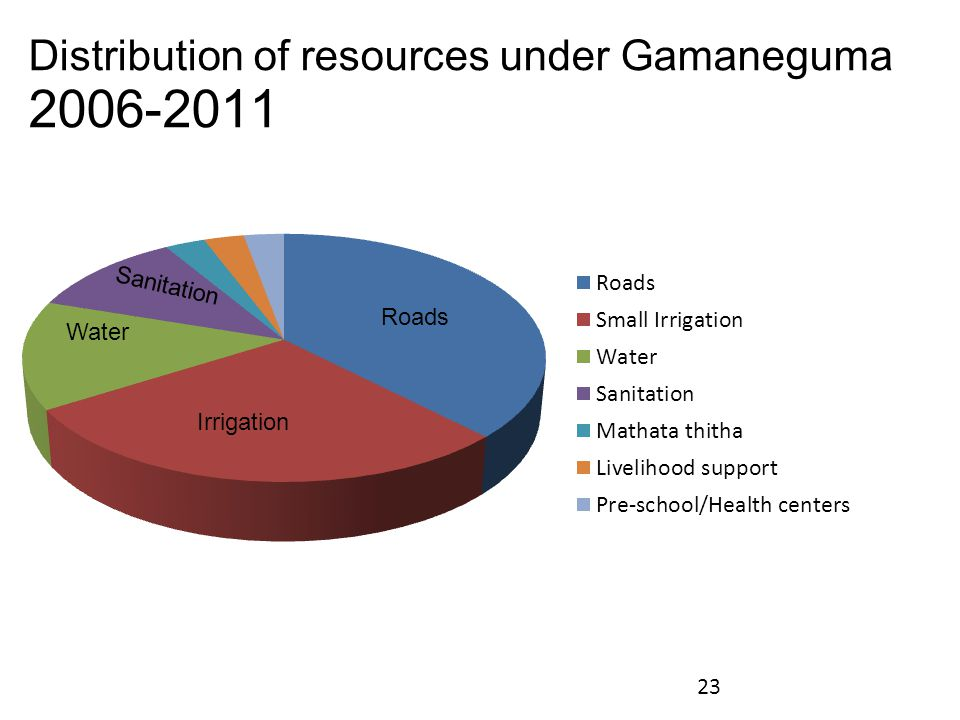 Distribution of resources under Gamaneguma 2006-2011