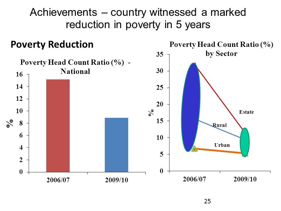 Achievements – country witnessed a marked reduction in poverty in 5 years