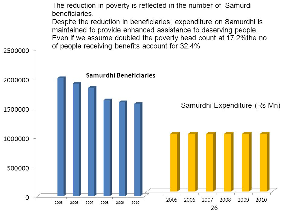 The reduction in poverty is reflected in the number of Samurdi beneficiaries. Despite the reduction in beneficiaries, expenditure on Samurdhi is maintained to provide enhanced assistance to deserving people. Even if we assume doubled the poverty head count at 17.2%the no of people receiving benefits account for 32.4%
