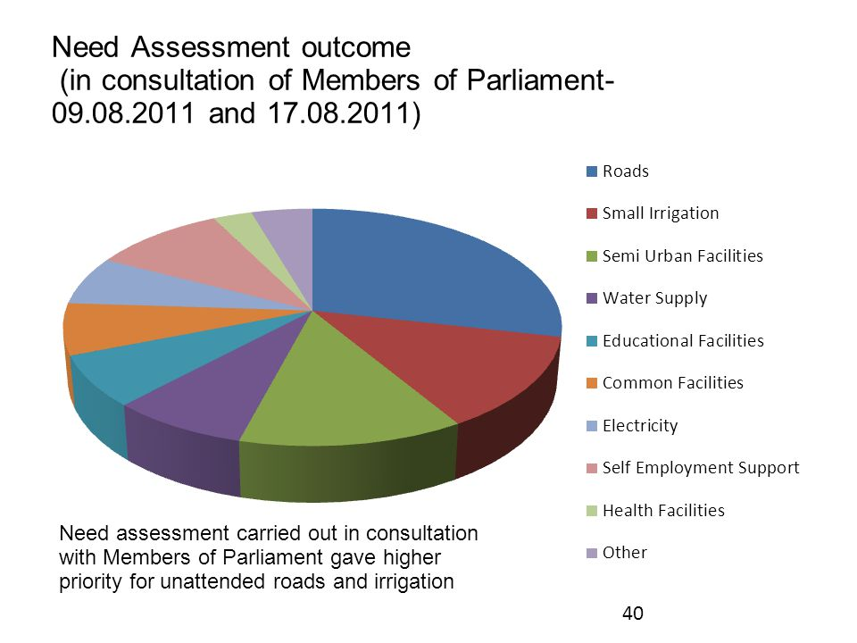 Need Assessment outcome (in consultation of Members of Parliament- 09