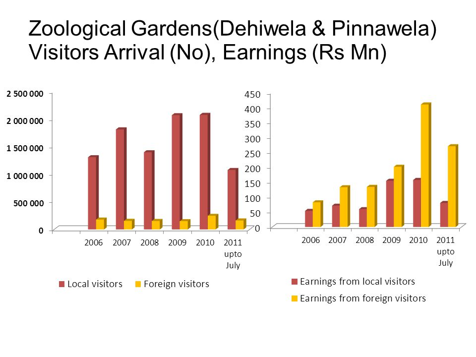 Zoological Gardens(Dehiwela & Pinnawela) Visitors Arrival (No), Earnings (Rs Mn)