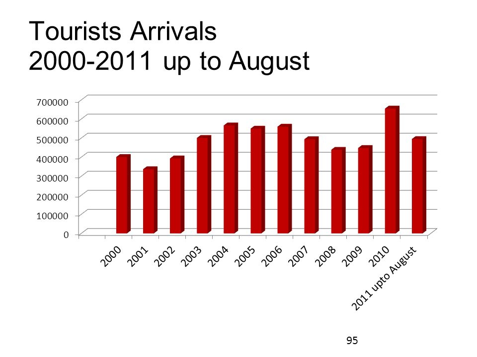Tourists Arrivals 2000-2011 up to August